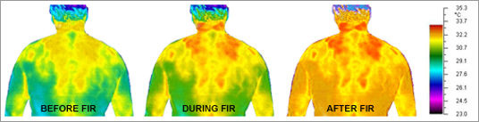 The effects of using the Far Infrared Sauna